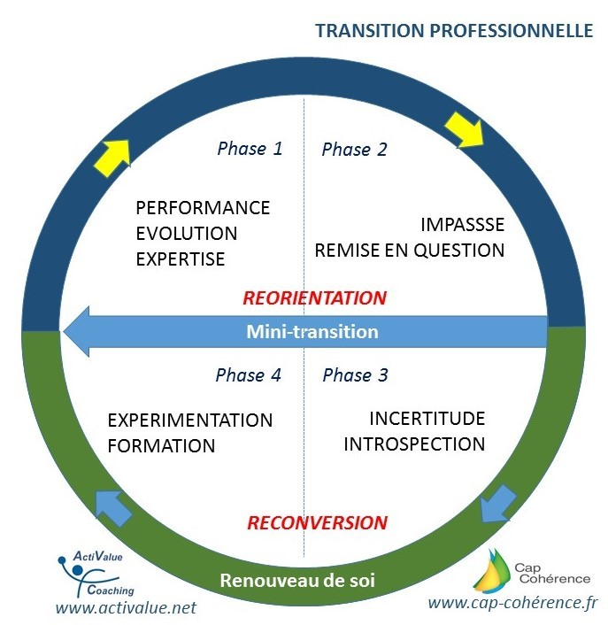 Cycle réorientation & reconversion