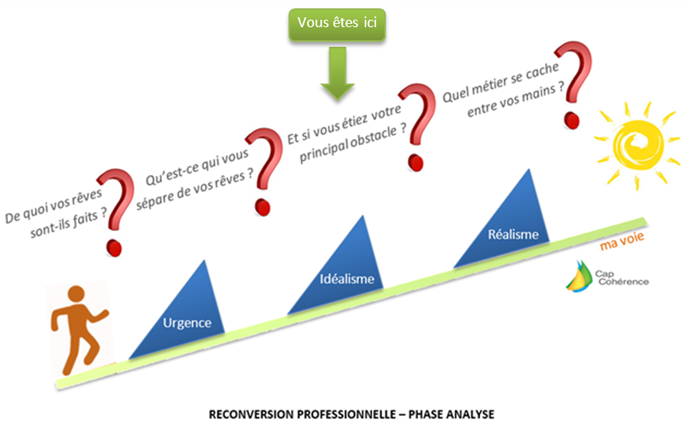 Reconversion Professionnelle - Phase Analyse